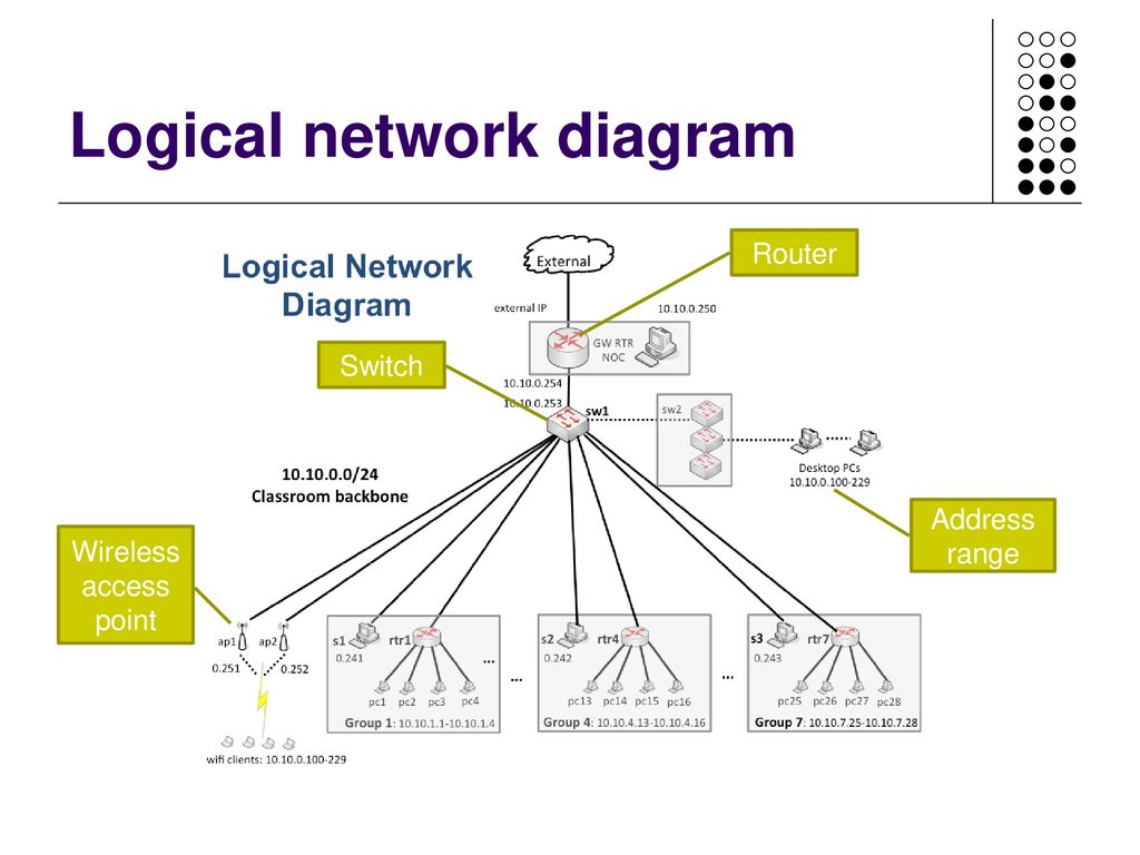 Design Unit 26 Design a small or home office network - ppt download