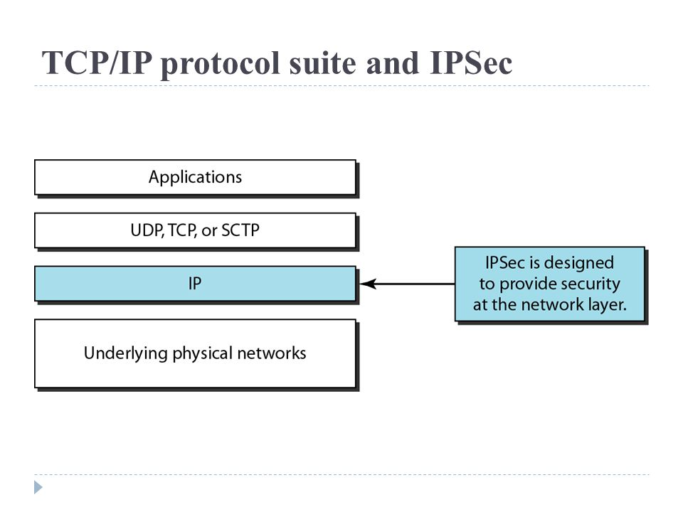TCP/IP protocol suite and IPSec