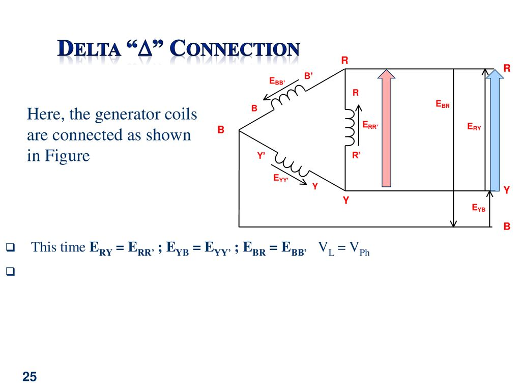 Electromechanical Systems Ppt Download Phase Generator Stator Wiring Diagram On Delta Connected 25 Connection Here The