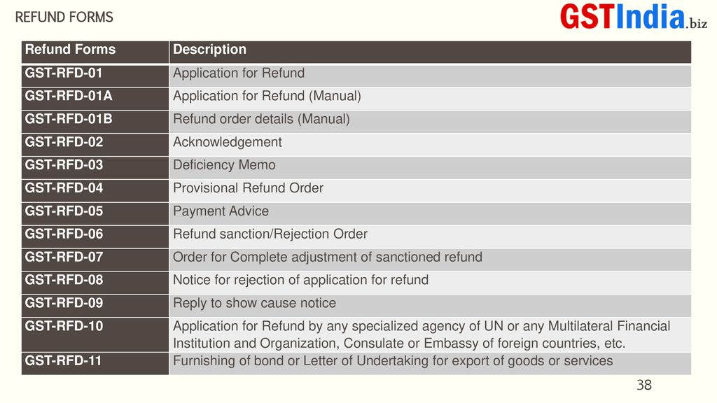 Refunds in gst Shalimar Study Circle of NIRC of ICAI - ppt