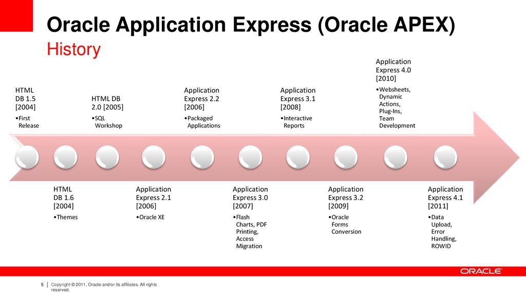 Oracle Application Express - ppt download