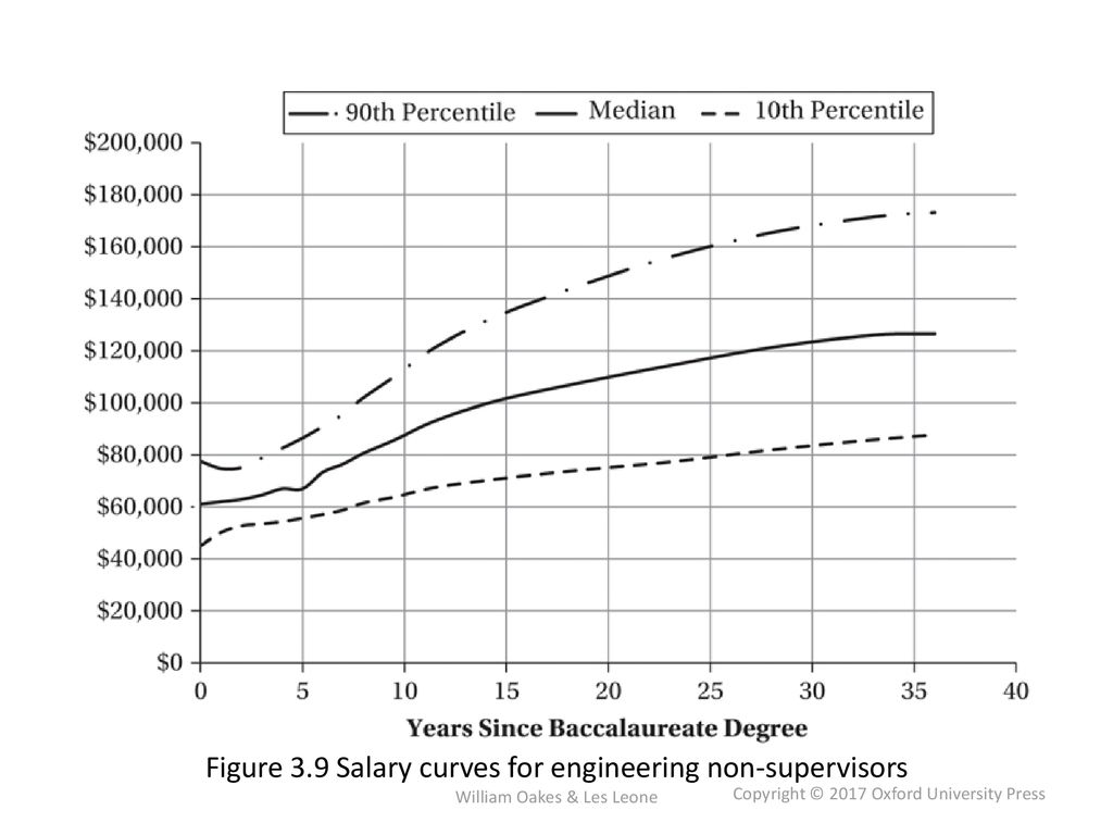 Figure 3 9 Salary Curves For Engineering Non Supervisors