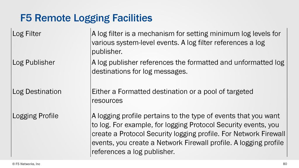 F5 Sacramento UserGroup Logging & Monitoring - ppt download