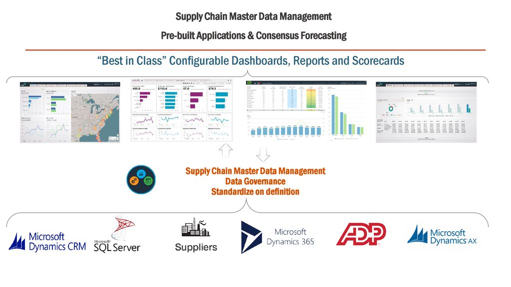 The Supply Chain Intelligence Company - ppt download