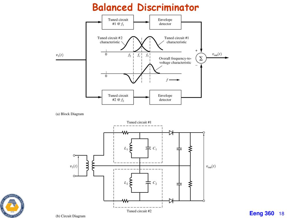 Chapter 4 Bandpass Circuits Limiters Ppt Download An Envelope Detector The Block Diagram Of Is 18 Balanced Discriminator
