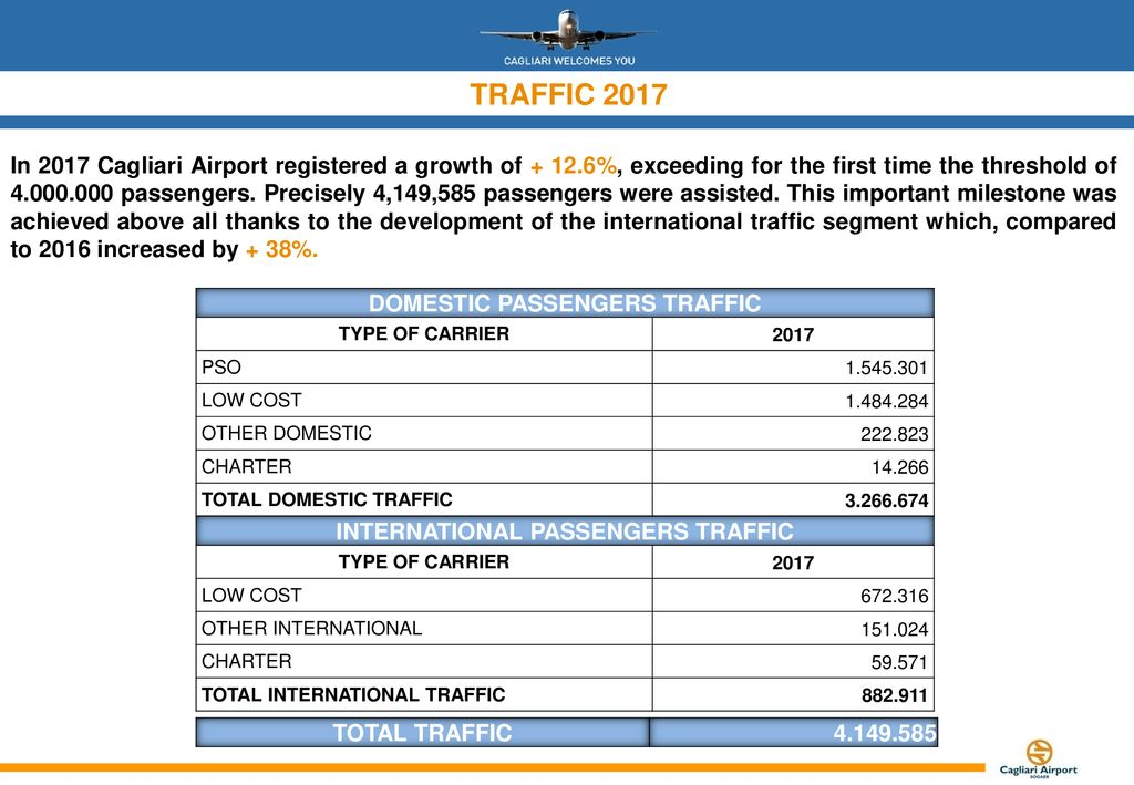 CAGLIARI AIRPORT- TRAFFIC DATA - ppt download