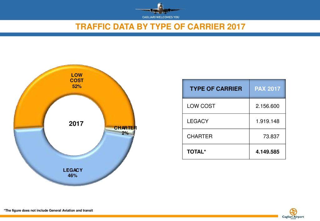 CAGLIARI AIRPORT- TRAFFIC DATA - ppt download