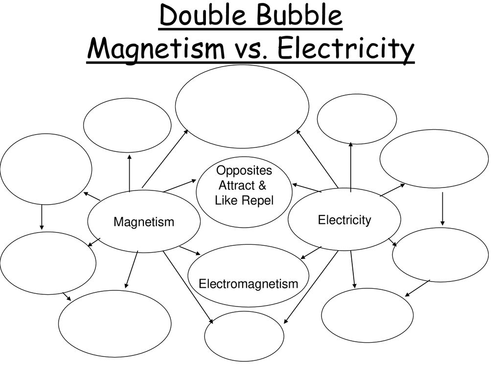 magnetism khan video magnetism ppt download Positive and Negative Atoms double bubble magnetism vs electricity