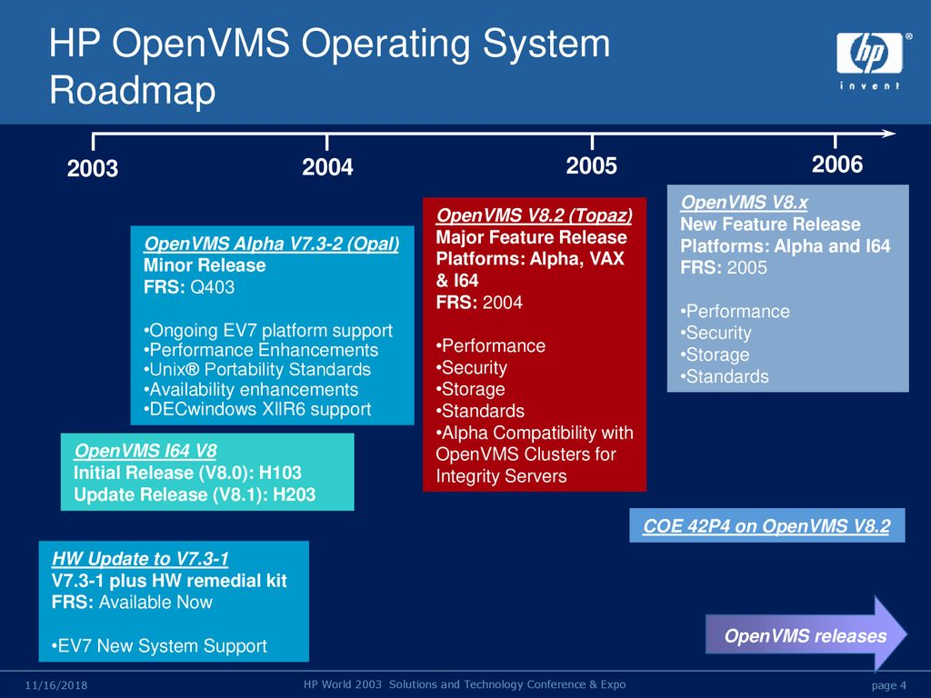 HP OpenVMS Technical Update: V7 3-2 and Beyond - ppt download