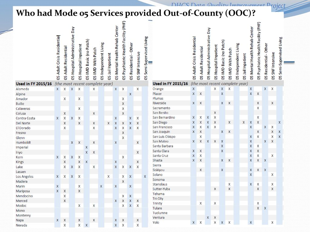 Dhcs Csi And Dcr Data Quality Improvement Project Mode 05 Services