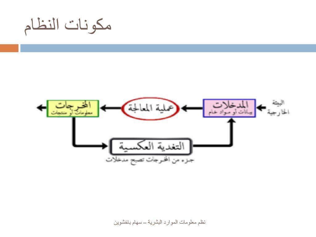 نظم معلومات الموارد البشرية Human Resource Information System Hris Ppt Download