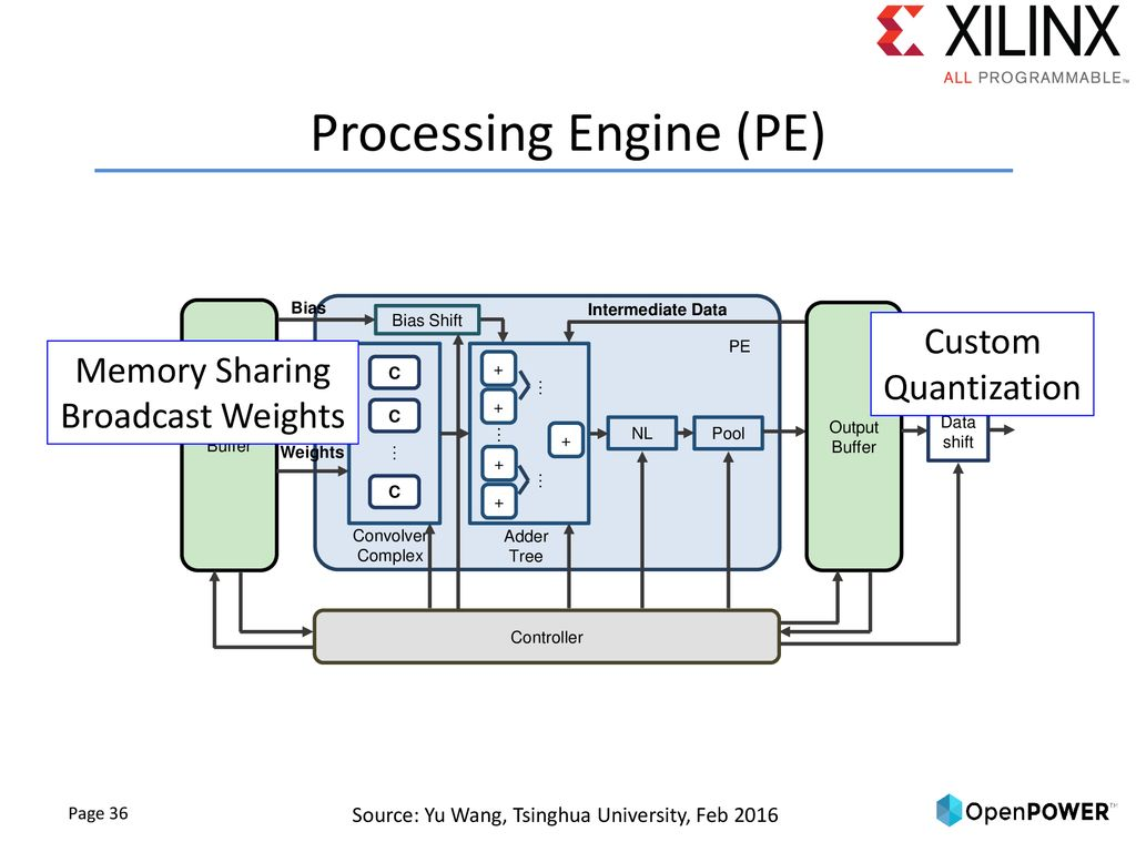 Power-Efficient Machine Learning using FPGAs on POWER Systems - ppt