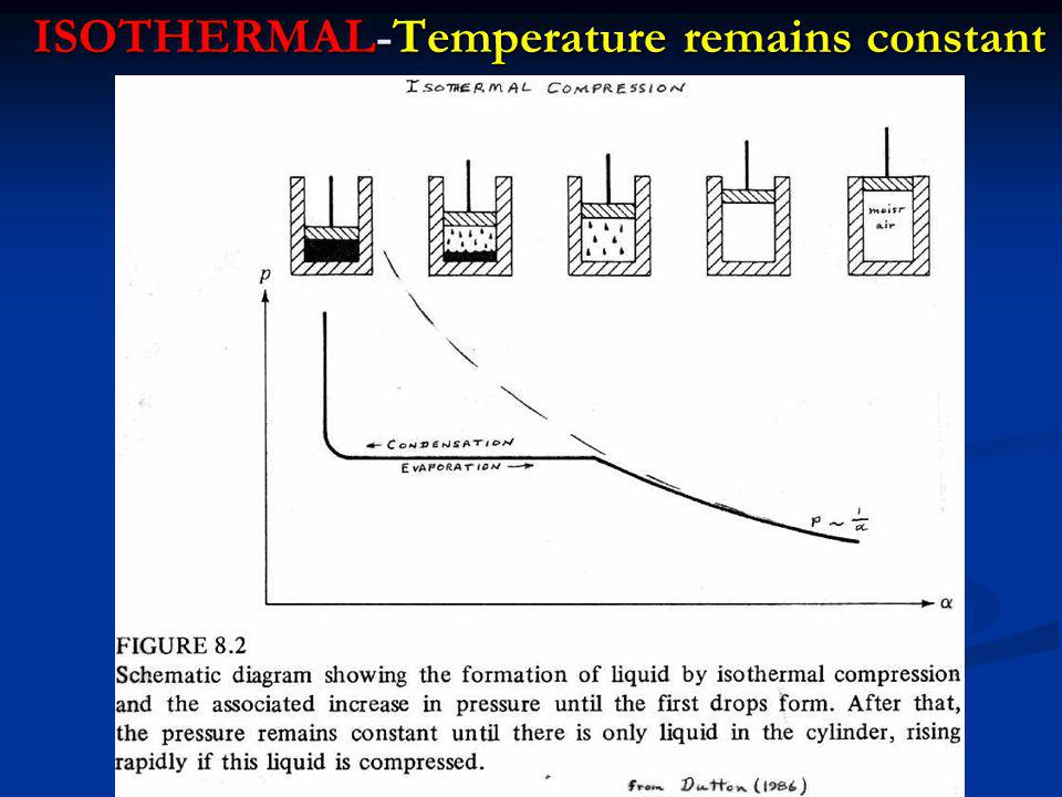 ISOTHERMAL-Temperature remains constant