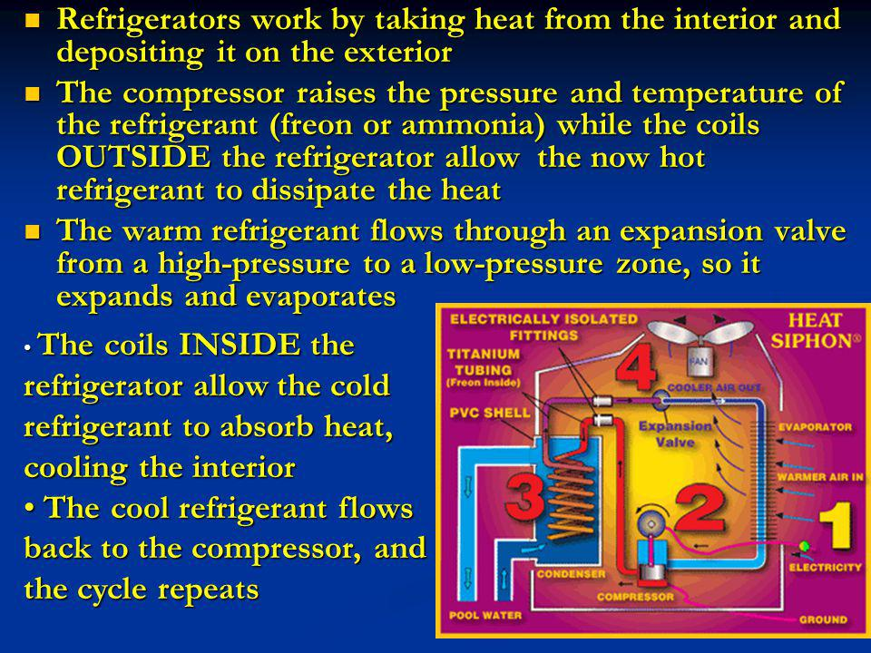 Refrigerators work by taking heat from the interior and depositing it on the exterior