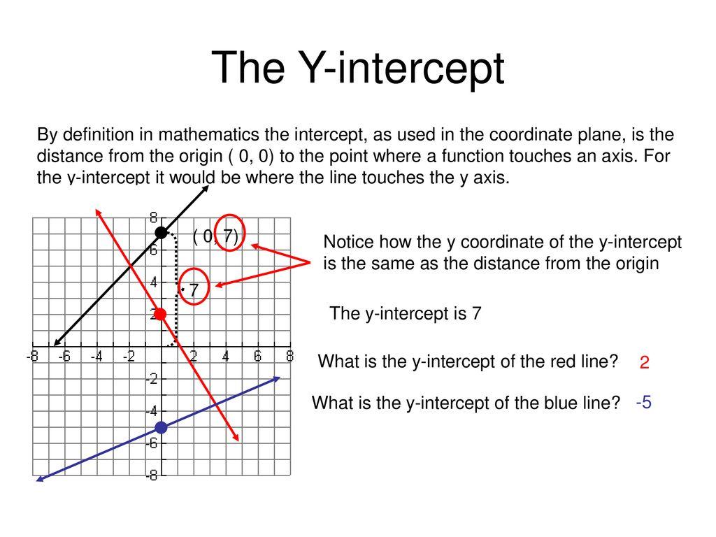 using slope-intercept form - ppt download