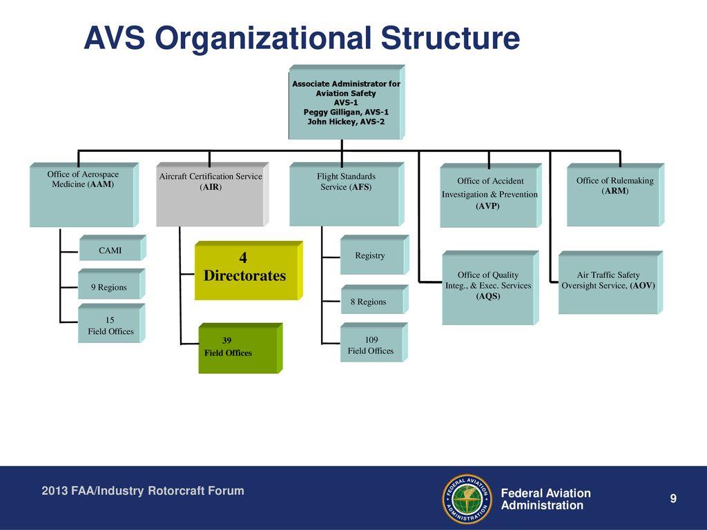 FAA/Industry Rotorcraft Forum FAA Rotorcraft Directorate