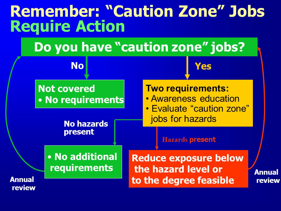 Remember: Caution Zone Jobs Require Action