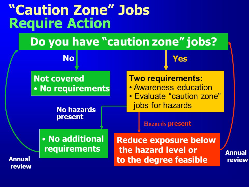 Caution Zone Jobs Require Action