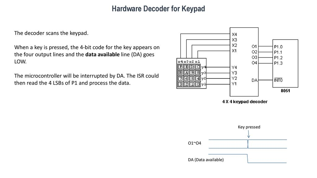 Keypad Source: under under - ppt download