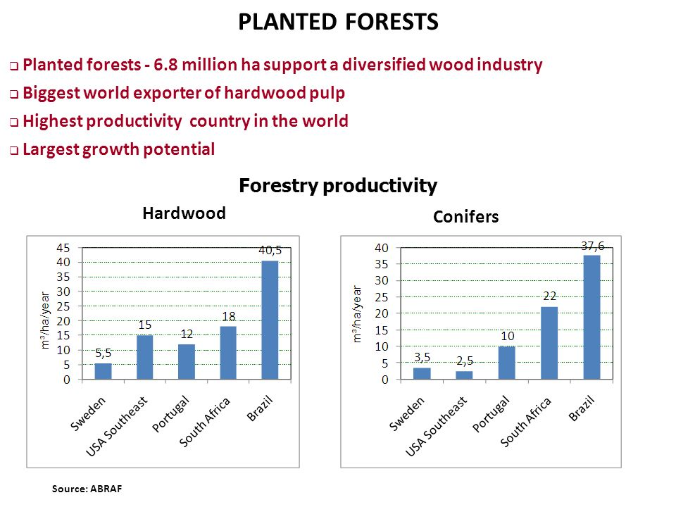 Forestry productivity