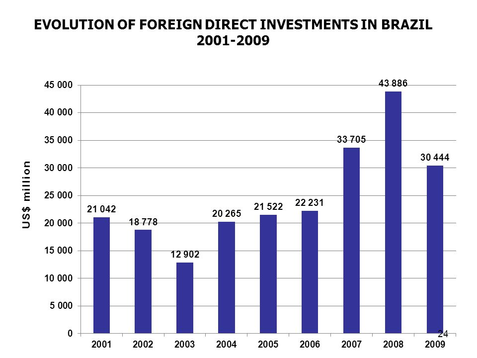 Evolution of Foreign Direct Investments in Brazil