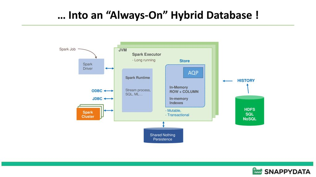 SNAPPYDATA A Unified Data Platform - ppt download