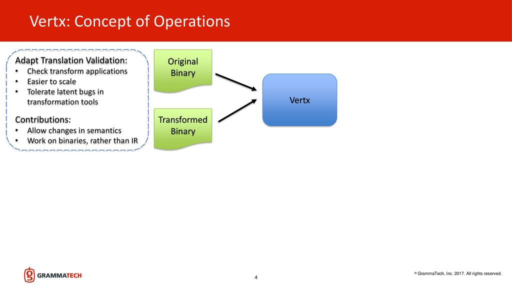 Vertx: Automated Validation of Binary Transformations - ppt