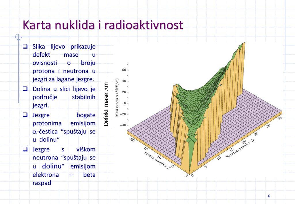 kako se koristi radioaktivno datiranje
