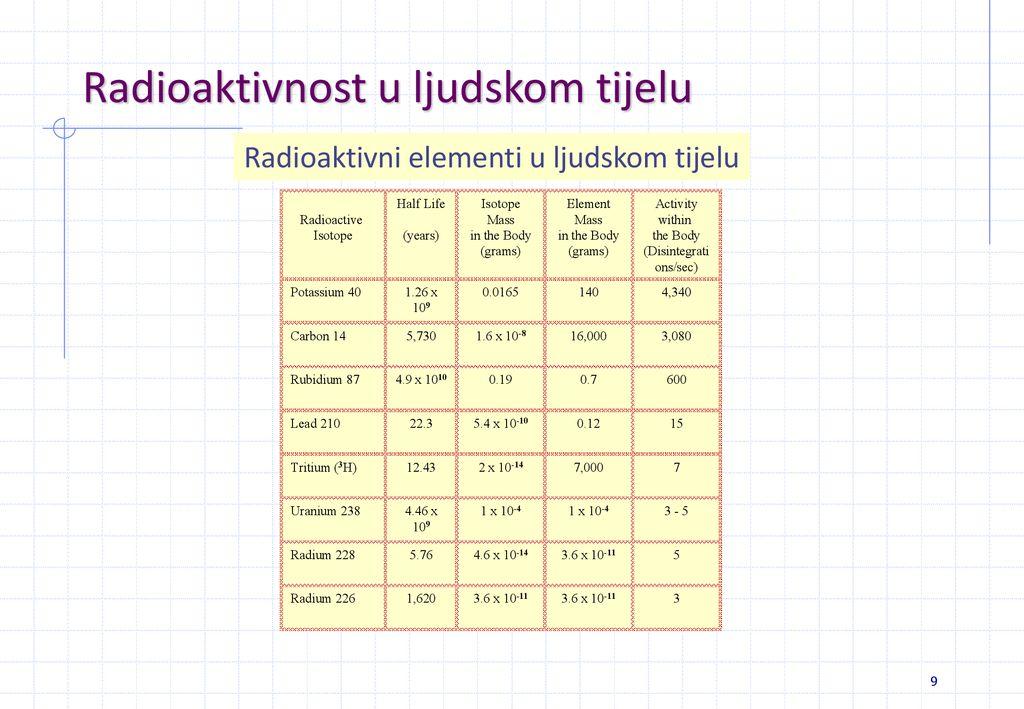 kako izračunati radioaktivno datiranje