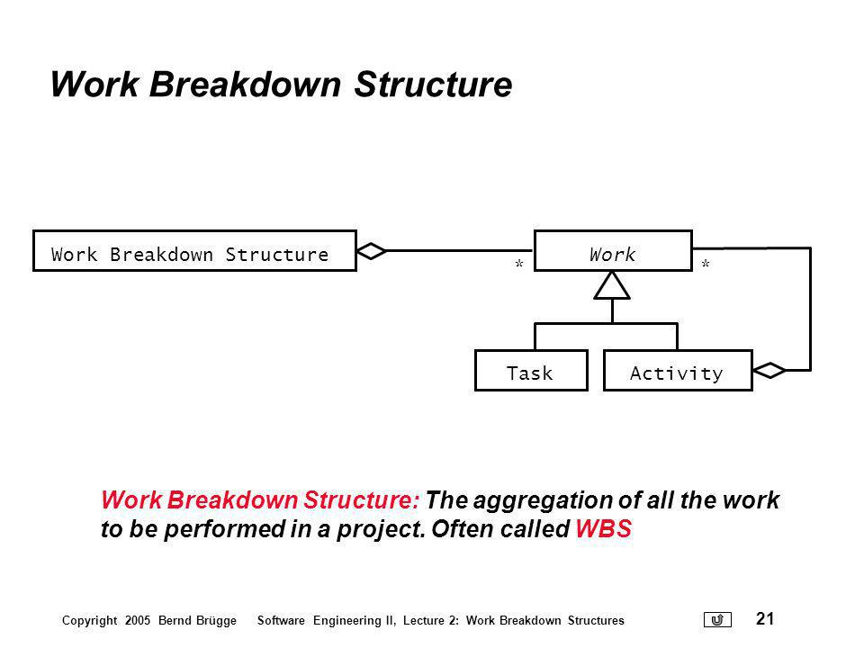 Software Engineering II Work Breakdown Structures - ppt download