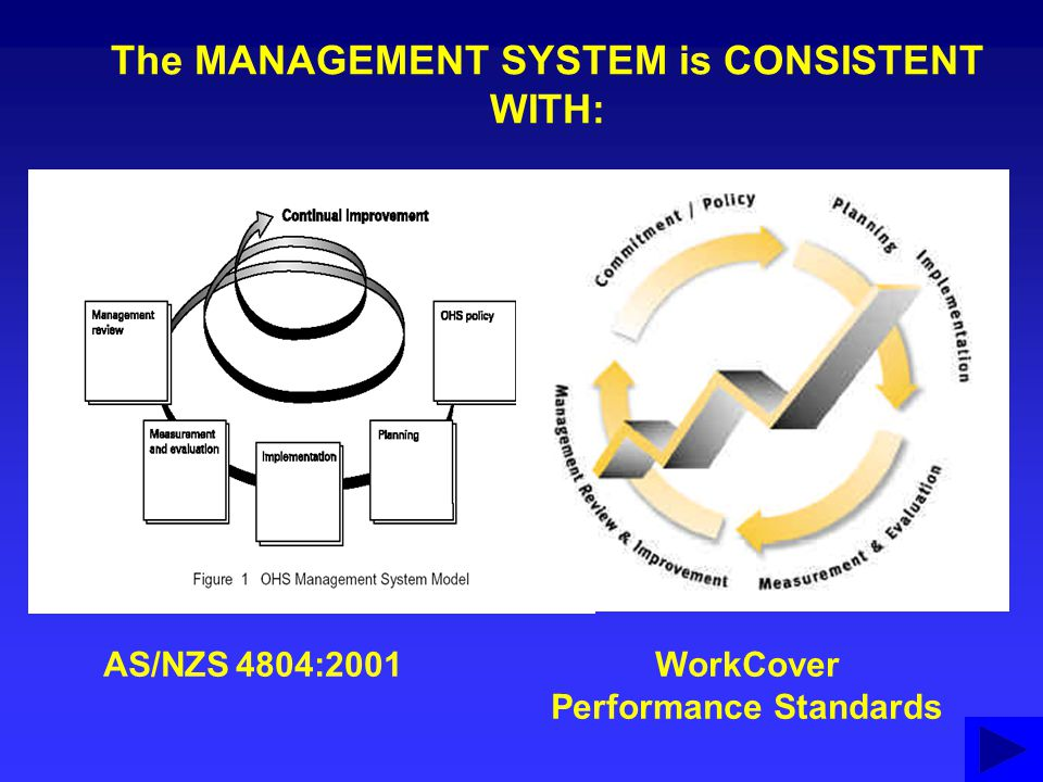 The MANAGEMENT SYSTEM is CONSISTENT WITH: