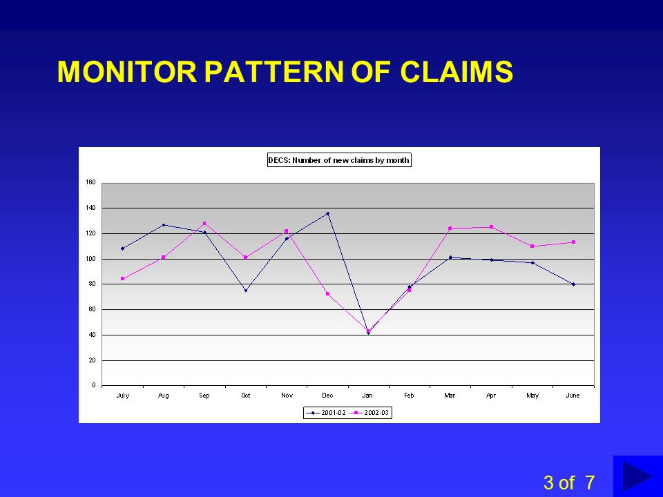 MONITOR PATTERN OF CLAIMS