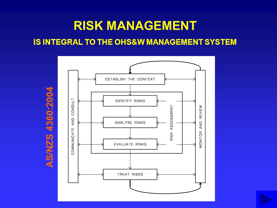 IS INTEGRAL TO THE OHS&W MANAGEMENT SYSTEM