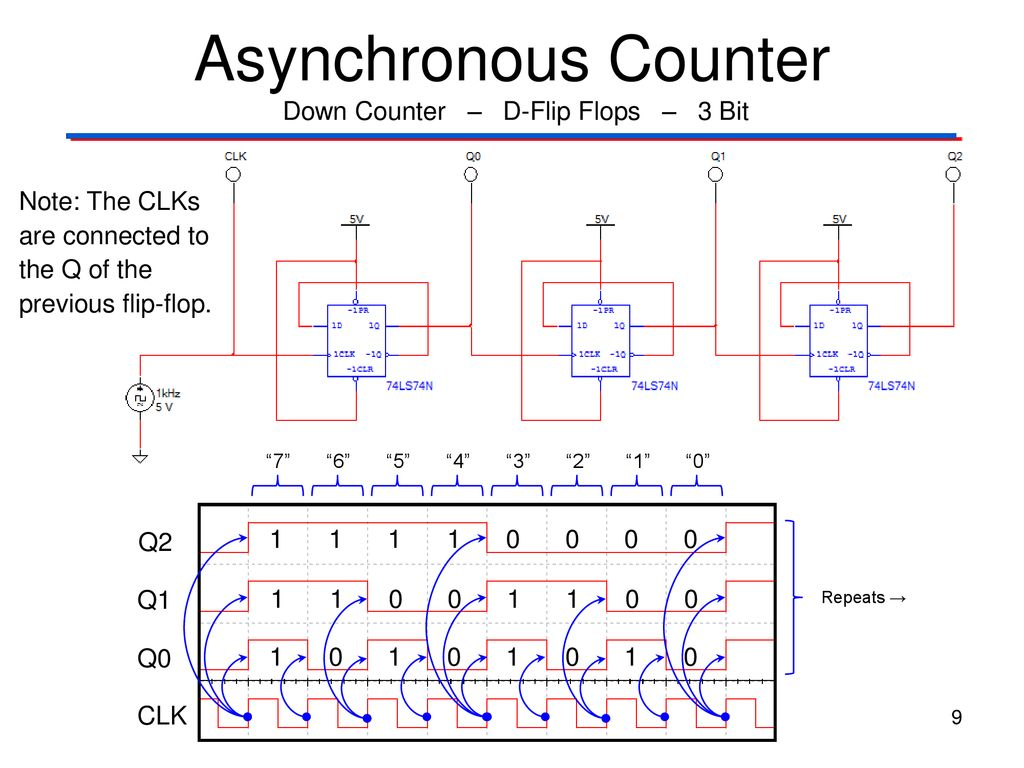 Asynchronous Counters With Ssi Gates Ppt Download Synchronous Logical Electronic Jk Flip Flop Up Down Counter D Flops 3 Bit