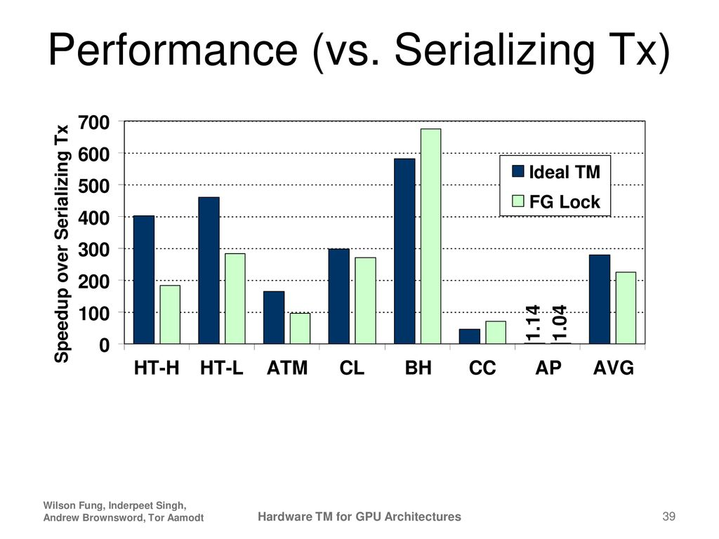 Hardware Transactional Memory for GPU Architectures* - ppt