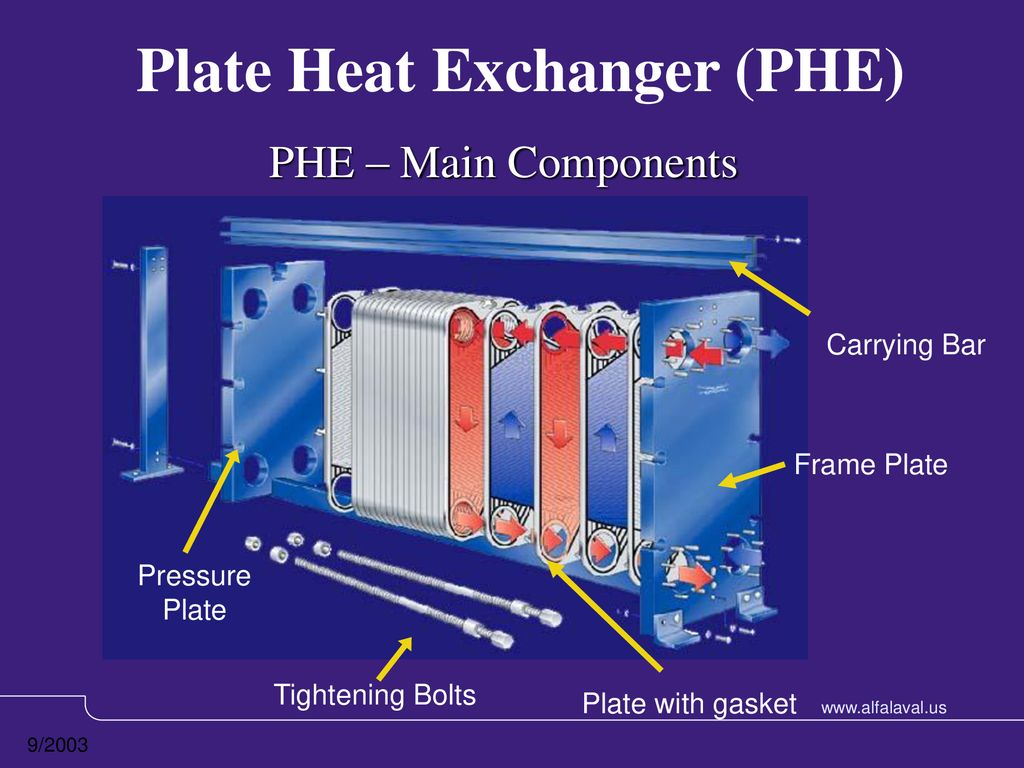 Plate Heat Exchanger (PHE) - ppt download