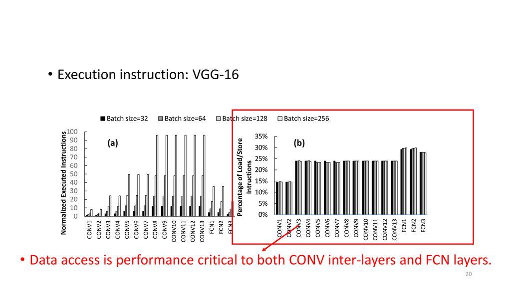 Layer-wise Performance Bottleneck Analysis of Deep Neural