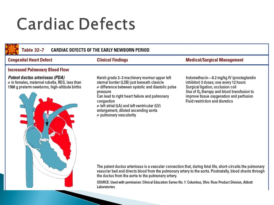 Cardiac Defects Table 32–7 Cardiac defects of the early newborn period.
