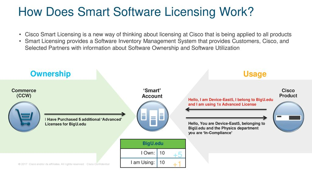 Cisco Smart Account and Smart Licensing Partner Q&A Forum