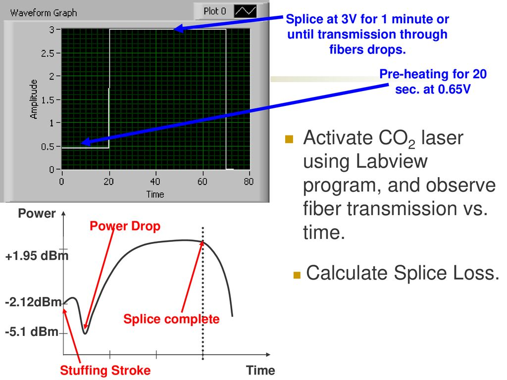 CO2 Laser Fusion Splicing Between PBGF and SMF - ppt download