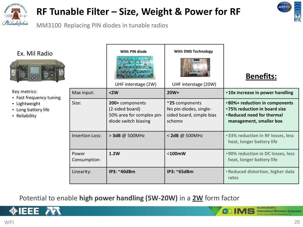 The Material Importance For Reliable Rf Mems Switches Ppt Download Switch Types Using Pin Diodes 28