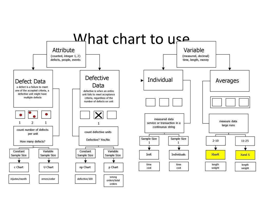 What Chart To Use Attribute Variable Defective Individual Defect Data