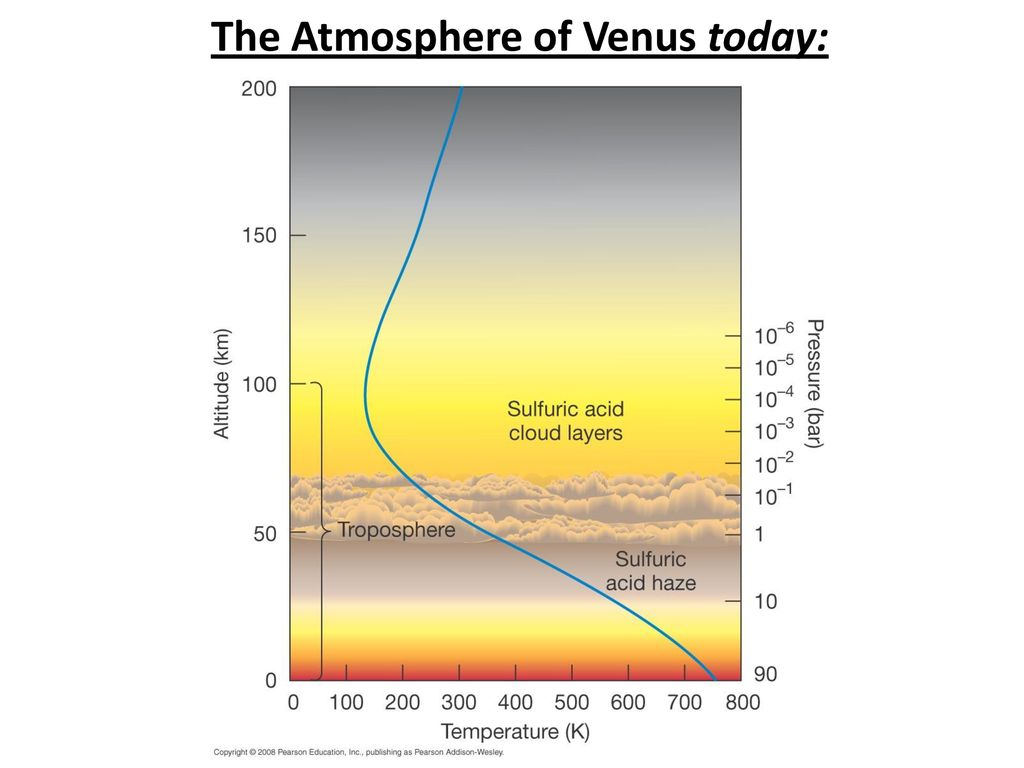 venus atmosphere vs earth atmosphere - HD1024×768