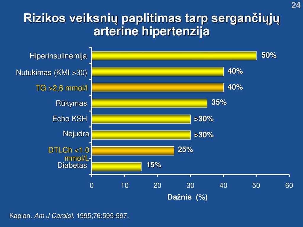 hipertenzija, kas yra beta blokatoriai
