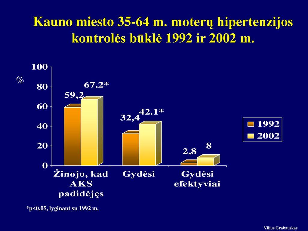 moterų iki 30 metų hipertenzija)