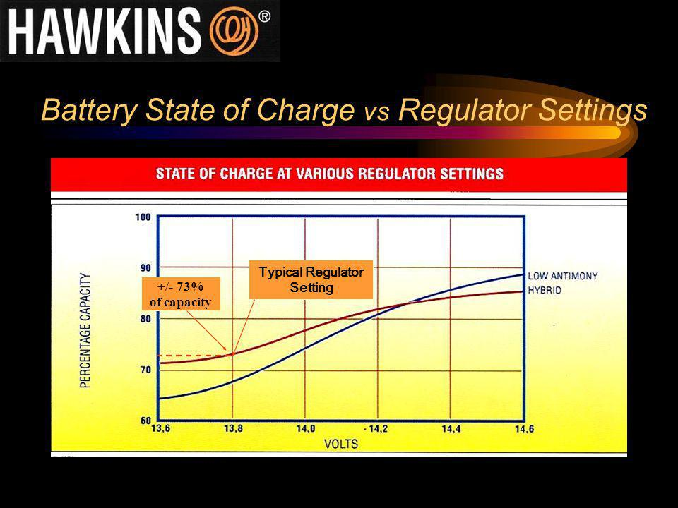 Battery State of Charge vs Regulator Settings