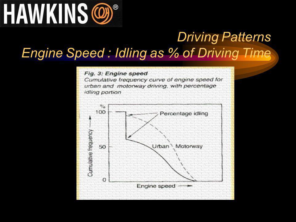 Driving Patterns Engine Speed : Idling as % of Driving Time