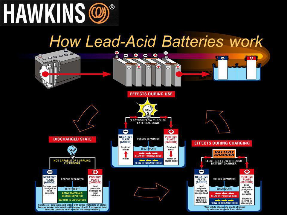 How Lead-Acid Batteries work