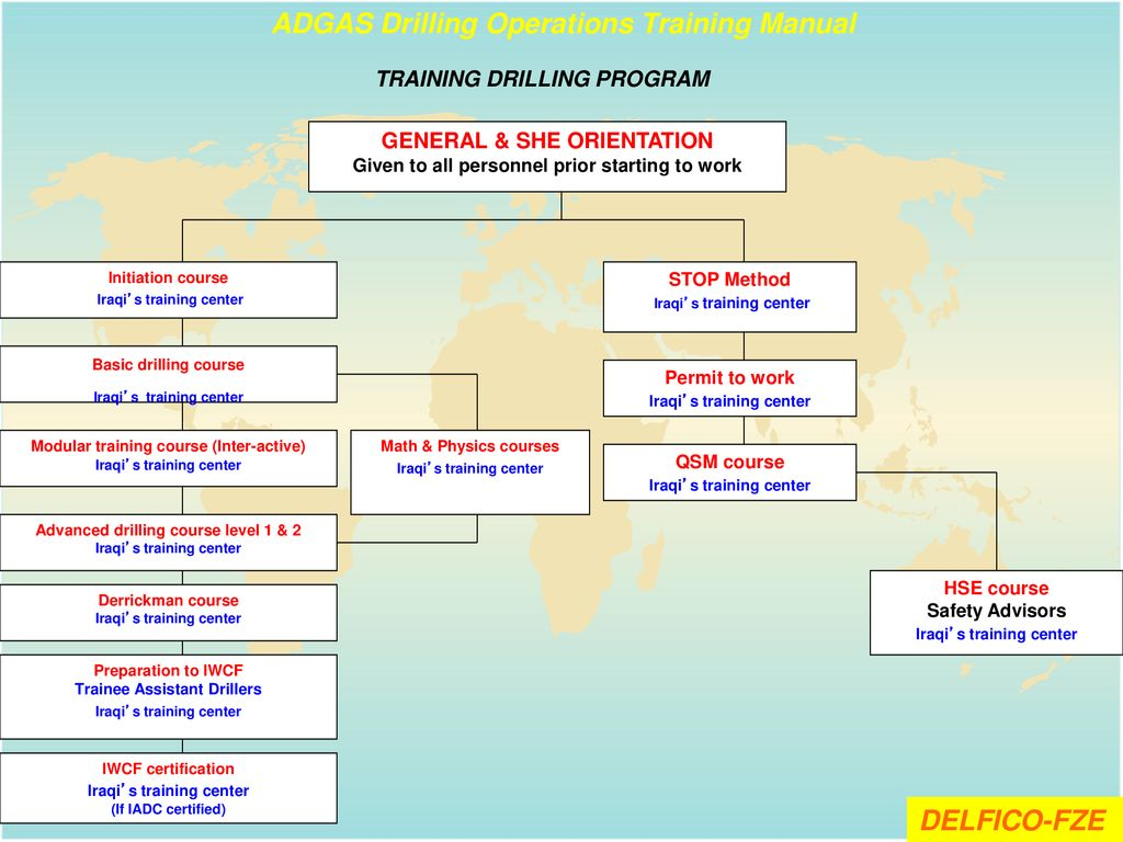 Drilling Operations Training Manual - ppt download