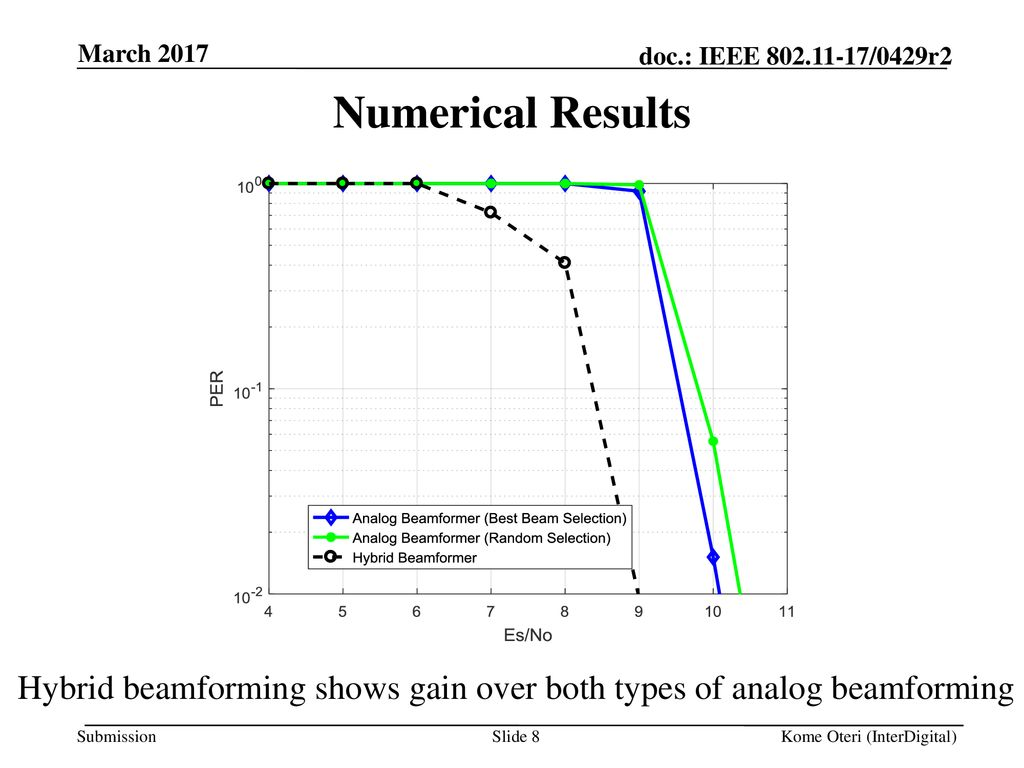 Protocols for Hybrid Beamforming in ay - ppt download